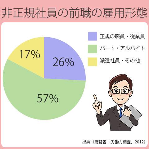 正規社員から非正規社員へ転職した人は全体の26%。非正規社員から非正規社員へ転職した人は74%。