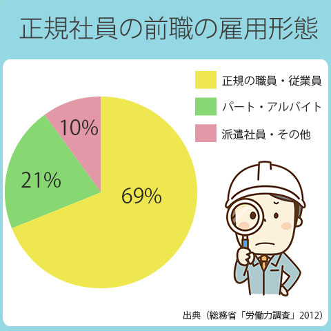 正社員から正社員への転職は全体の69%。非正規社員から正社員への転職は31%。