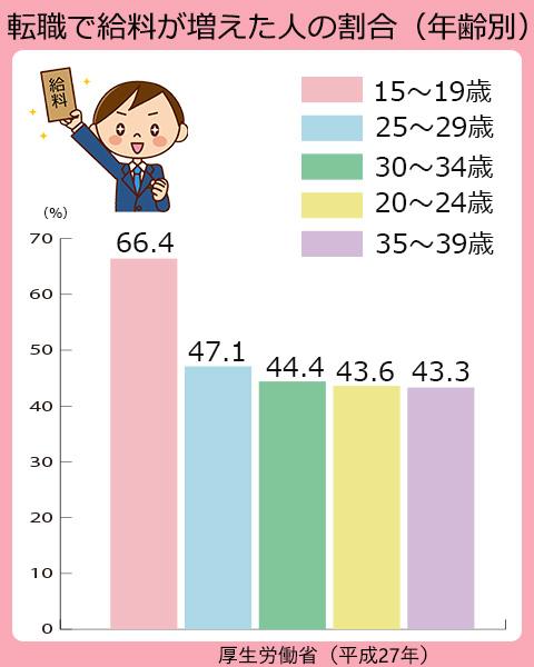 平成27年に転職をして給与が増えた人の割合は、15~19歳で66.4%。25~29歳で47.1%。30~34歳で44.4%。20~24歳で43.6%。35~39歳で43.3%。